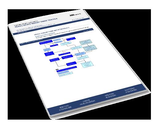 Mobile Device Market Share Tracker Image