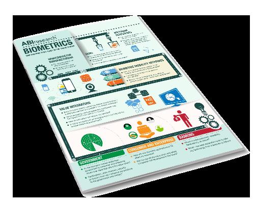 Biometrics Image